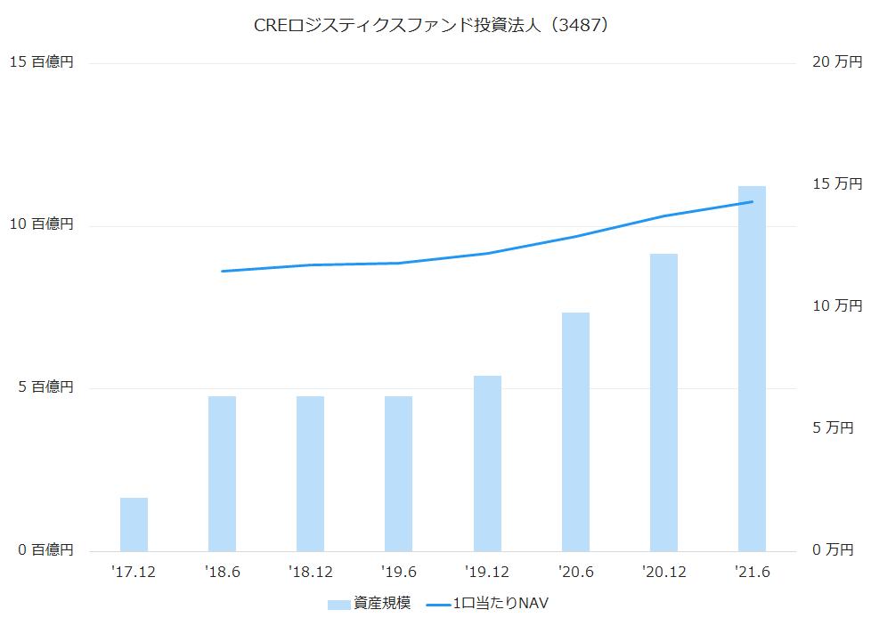 CREロジスティクスファンド投資法人(3487)資産規模、1株当たりNAV推移