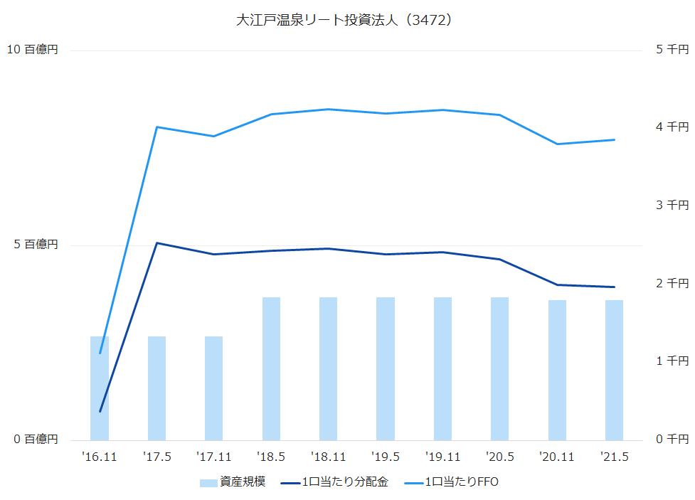 大江戸温泉リート投資法人(3472)資産規模、1株当たり配当金、1株当たりFFO推移