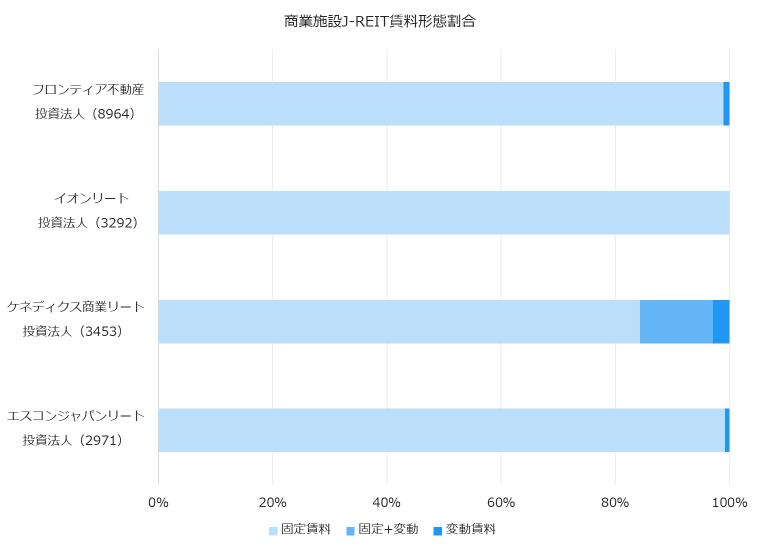 商業施設J-REIT賃料形態割合