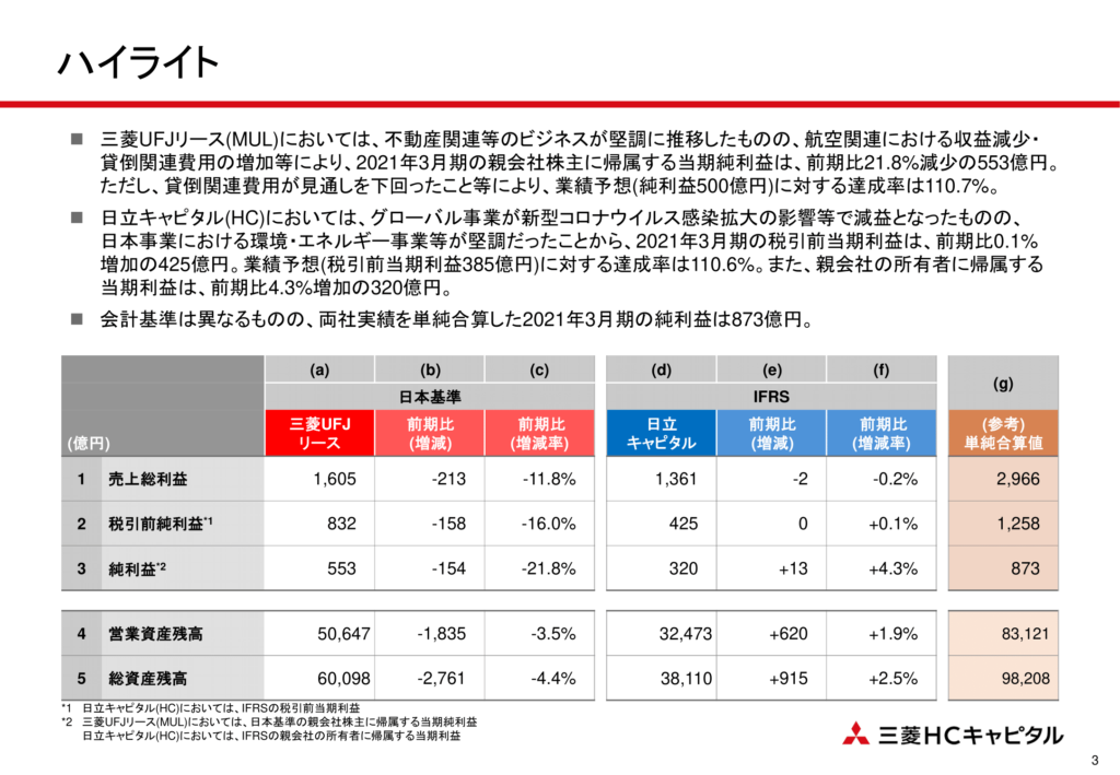 三菱HCキャピタル2021年3月期 決算概要資料