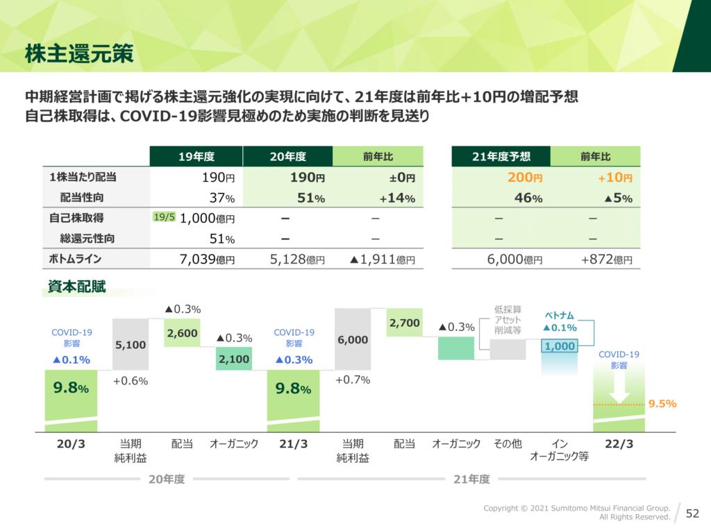 三井住友フィナンシャルグループ2020年度決算 投資家説明会資料