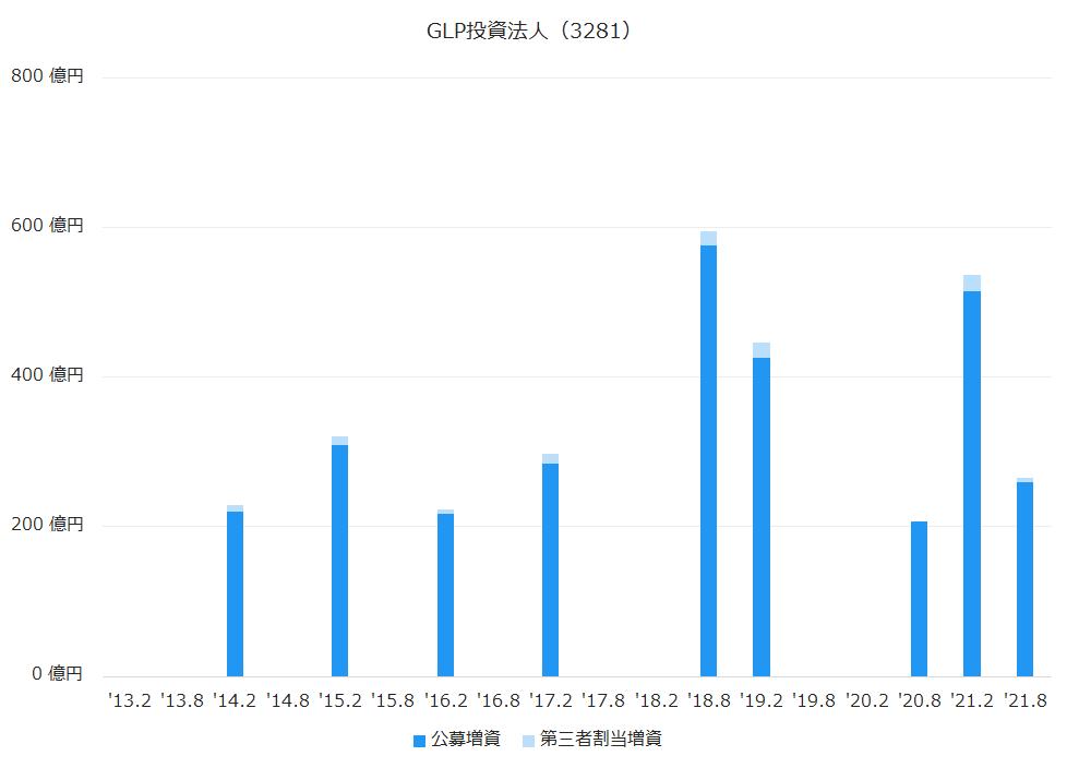 GLP投資法人(3281)公募増資、第三者割当増資履歴