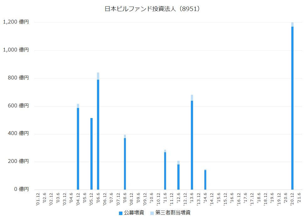 日本ビルファンド投資法人(8951)公募増資、第三者割当増資履歴