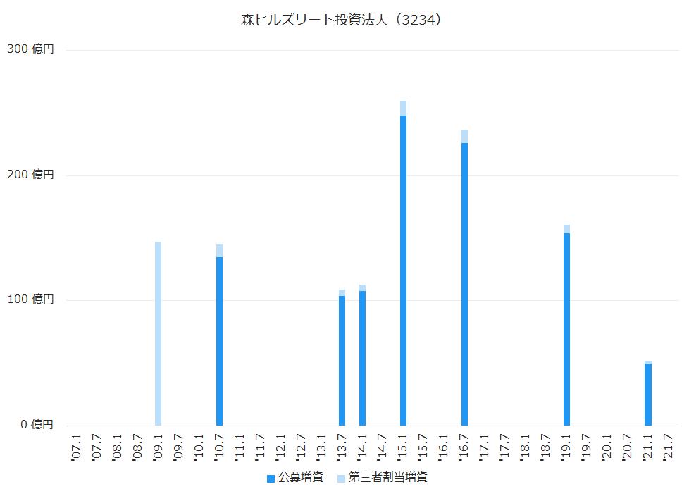 森ヒルズリート投資法人(3234)公募増資、第三者割当増資履歴