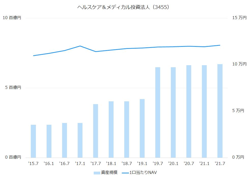 ヘルスケア&メディカル投資法人(3455)資産規模、1株当たりNAV推移